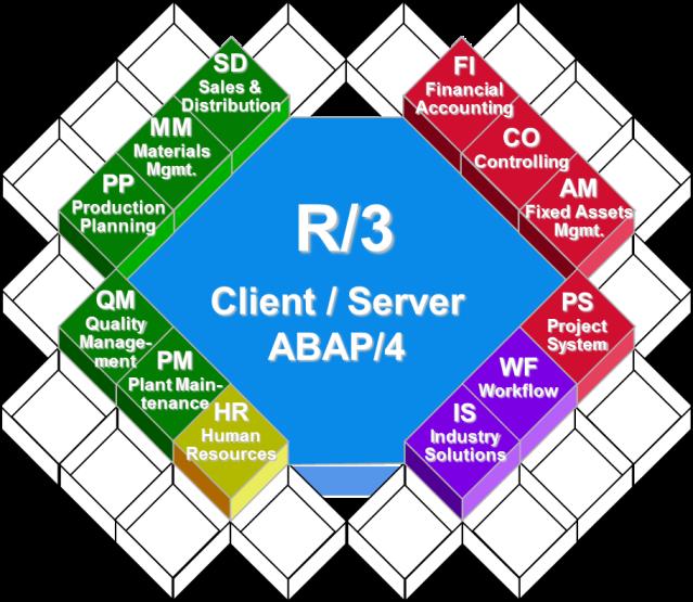 SAP-Module